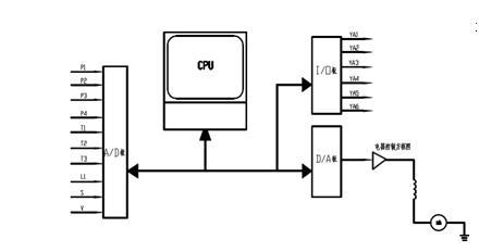 3国家标准gb/t15623-1995《电液伺服阀试验方法》.图片