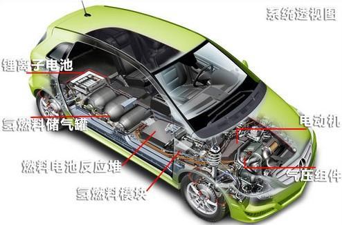 燃料电池电动汽车整车解剖模型