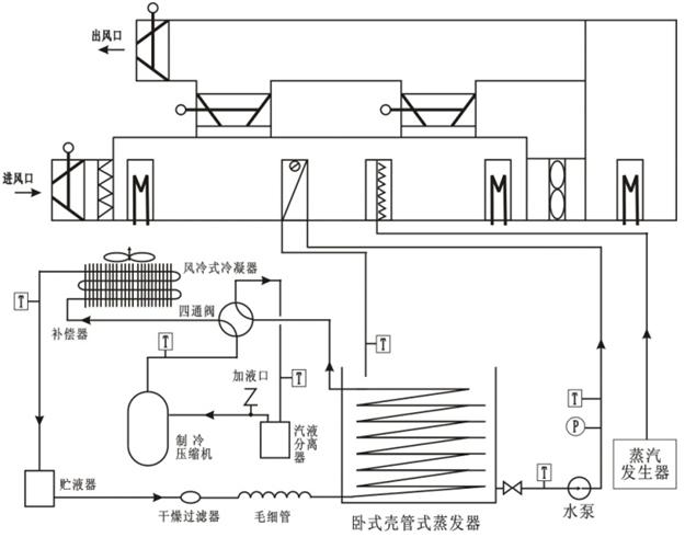 该系统由实验台,空调冷热源系统,空气循环模拟系统,空调控制与测试