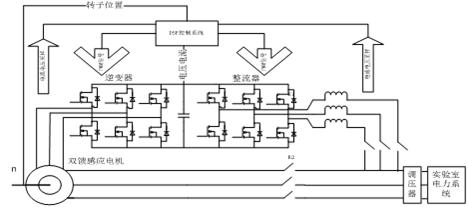 发电机,电力电子并网接口(由网侧整流器,转子侧并网逆变器以及基于dsp