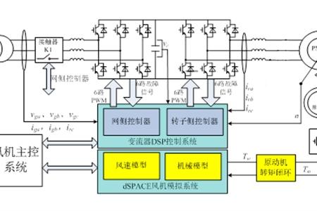 模拟型直驱风电实验系统